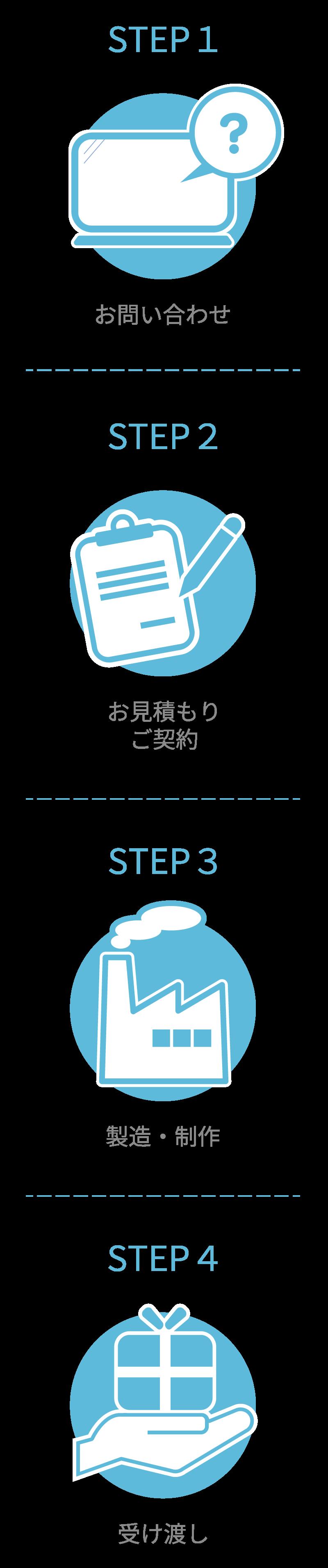 STEP1 お問い合わせ STEP2 お見積もり、ご契約 STEP3 製造・制作 STEP4 受け渡し