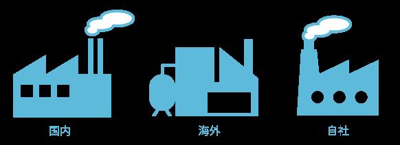 国内提携工場、海外提携工場、国内自社工場を使い分けます